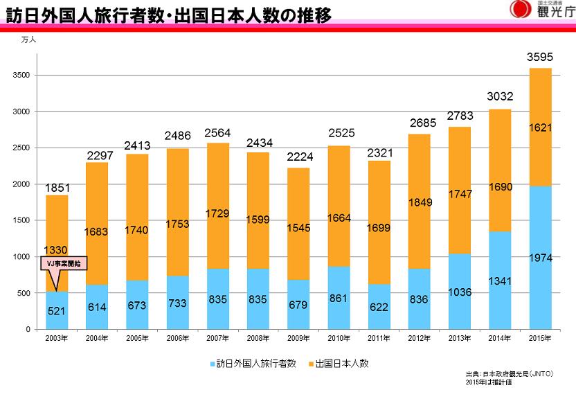 法務省入国管理局「日本人出国者数」