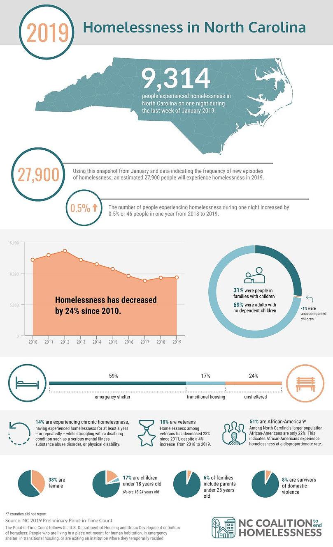 2019-nc-pit-infographic.jpg