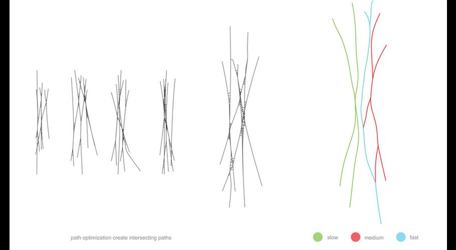 Biodynamic Structures: Composite Trajectories