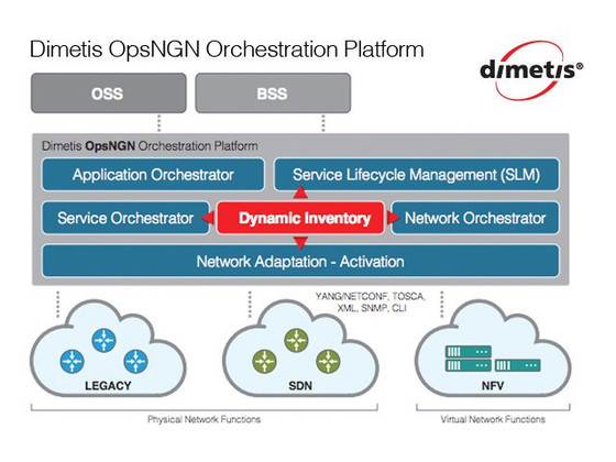 OpsNGN Launch - OSS Automation & Orchestration (Physical, SDN & NFV)