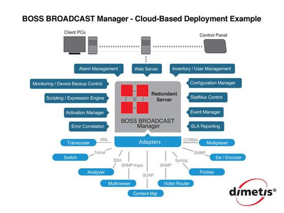 A Comprehensive Management Platform for Video