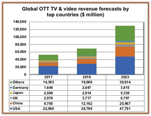 Global OTT revenues to hit $129BN by 2023