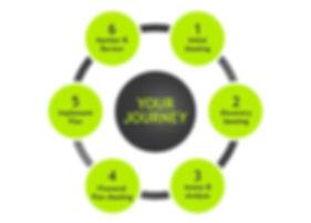 Superannuation, Retirement Planning, Estate Planning