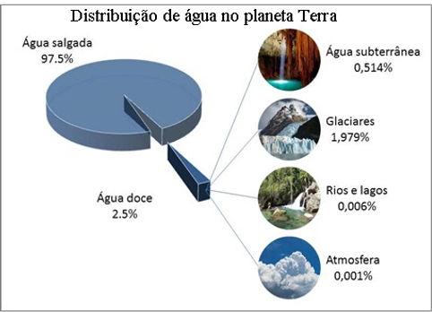 distribuição_da_água_doce_no_planeta.