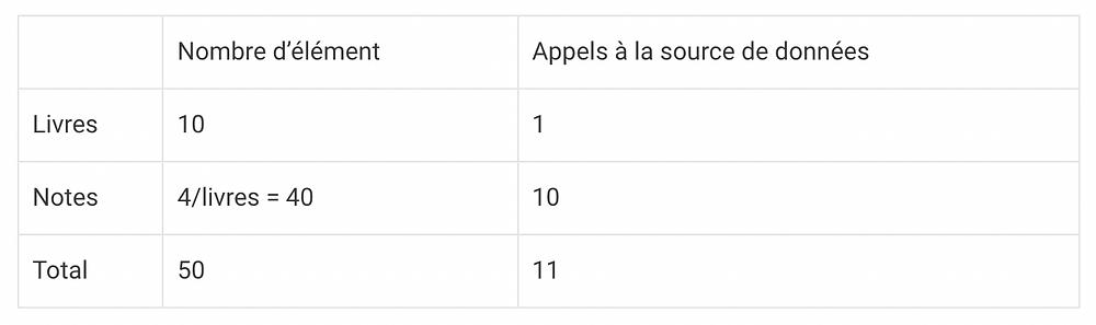 Problème N+1 requête GraphQL