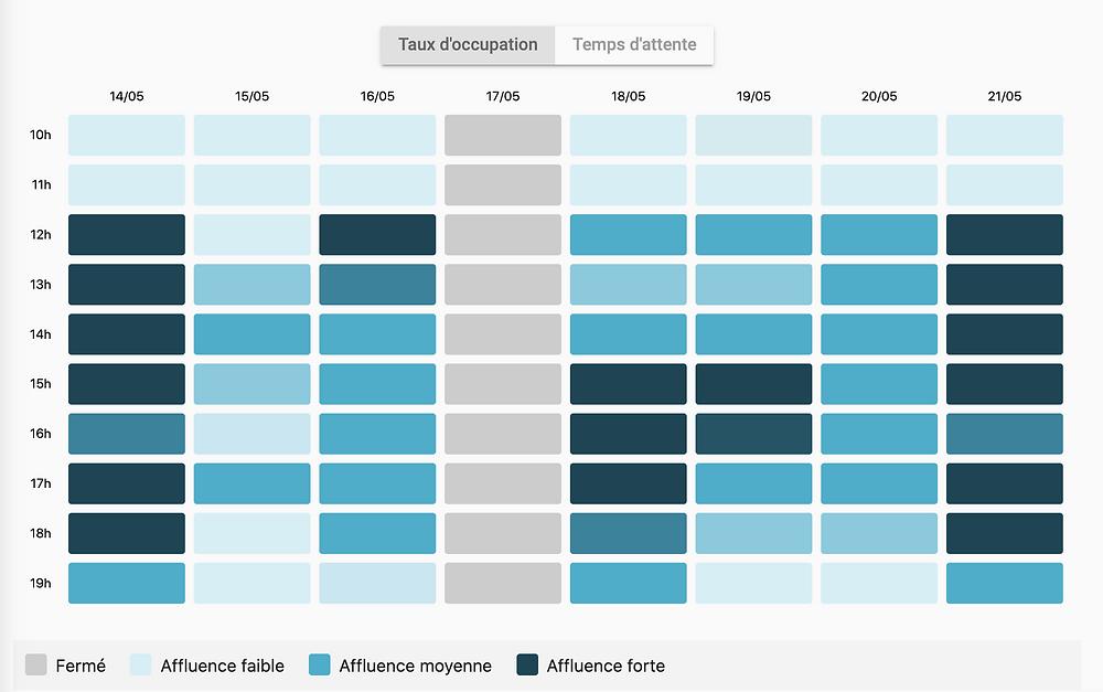Le tableau dynamique des prévisions du taux d'occupation d'un établissement