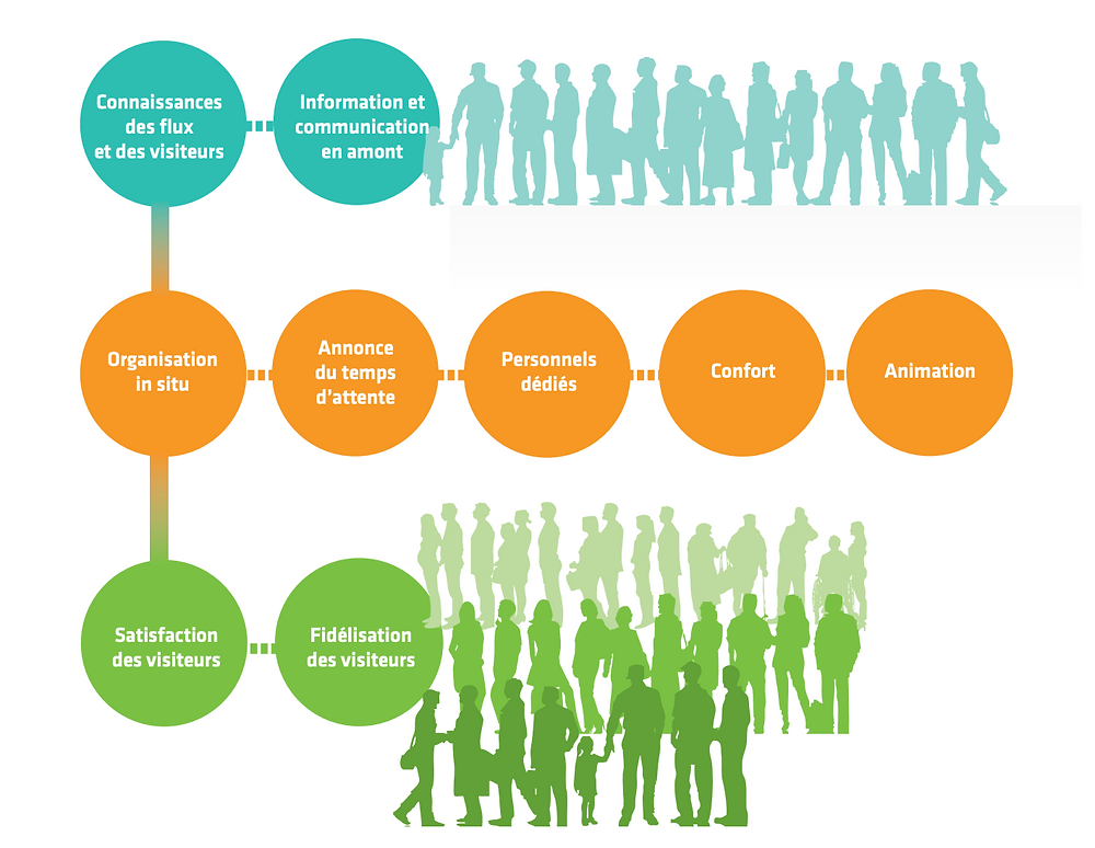 Illustration de l'étude du CRT sur la gestion des flux et la satisfaction des visiteurs