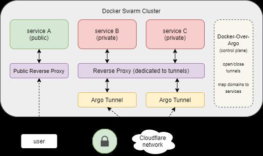 Authentification Cloudflare Access et Argo Tunnel