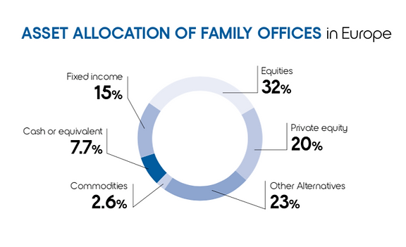 ASSET ALLOCATION OF FAMILY OFFICES.png