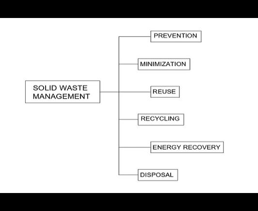Methods Of Solid Waste Management.png