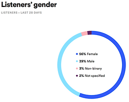 Brittney Chantele Listener Gender Graph