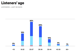 Brittney Chantele Listener Age Graph