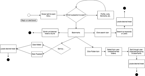 Bookmarks State Diagram (4).png