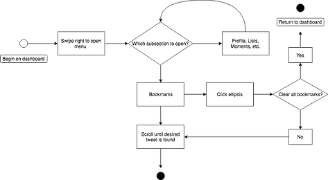 Bookmarks State Diagram.png