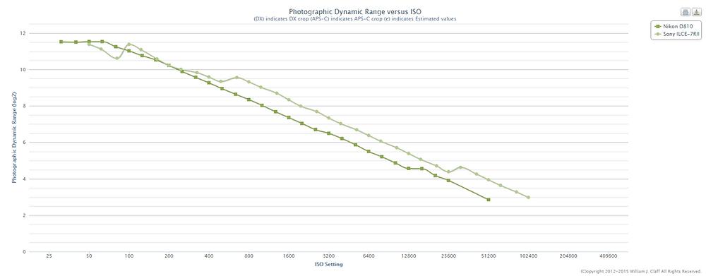 A7 R II vs Nikon 810