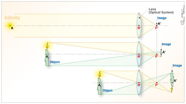 Optical diagram how object is refracted through lens