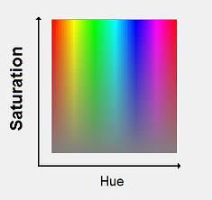 Hue Saturation graph