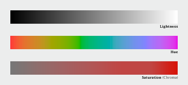 Gradients showing Min and Max effect of Hue, Saturation and Brightness(lightness)