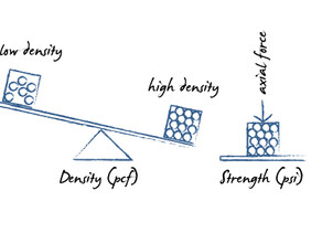 Density vs Strength: There's a Difference