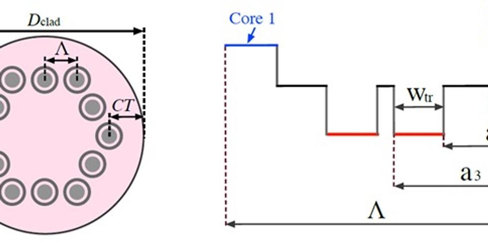 Multicore Fiber Design & Analysis