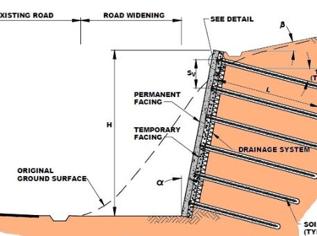 What is Soil Nailing ?