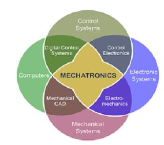 MECHATRONIC DESIGN METHODS AND SOFTWARE IN MECHANICAL ENGINEERING