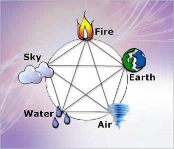 Vastu Shastra Elements