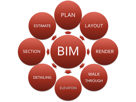 Every civil engineer should be aware about BIM. Are you aware?