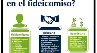 FIDEICOMISO Y SU USO,MANEJO DE RECURSOS E INVERSIONES