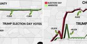 Más de 432.000 votos eliminados de Trump en Pensilvania, dicen científicos de datos