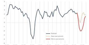 """""""S & P500 podría disminuir a 1.600"""" - Las acciones enfrentan la peor perspectiva desde 2008"""