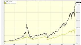 Stock Market Crash 2020: Bienvenido al juego final