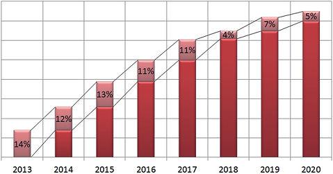 график рост э/э.jpg