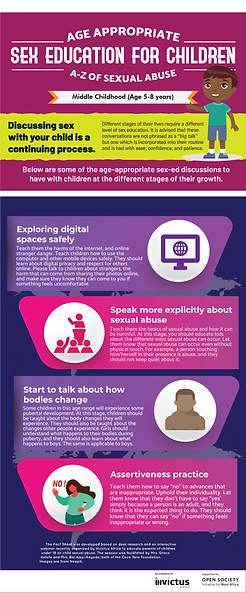 Sex Education for Children (Middle Child