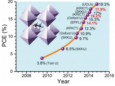 Solar Cells Using Ferroelectric Perovskites: The Next Generation Photovoltaics