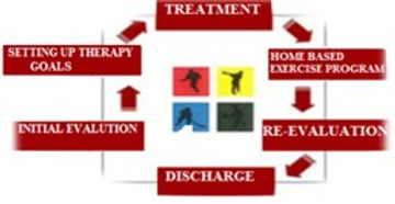 Treatment Cycle