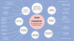 The Church as a Whole
