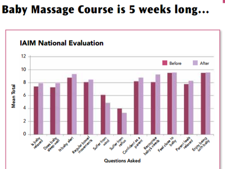 Baby Massage - A question of time