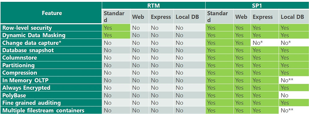 SP1 For SQL Server 2016 features