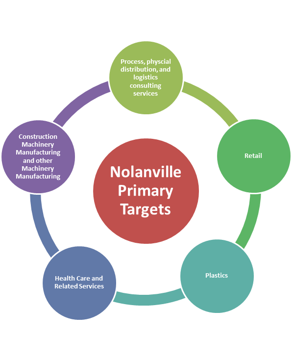 Nolanville Primary targets