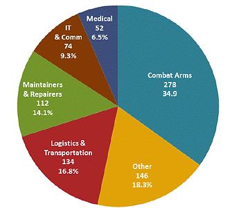 military deo pi chart