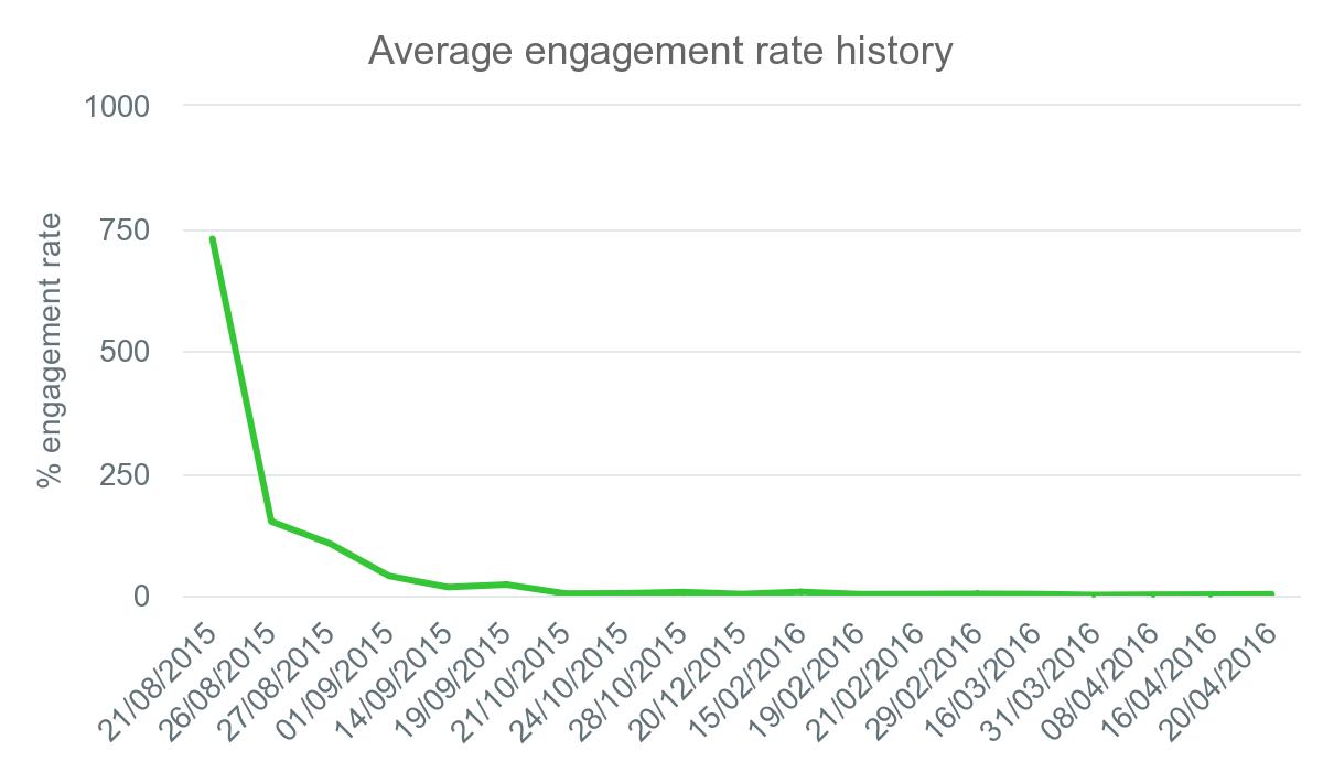 avg eng 2015-2016