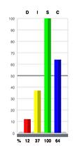 S 100% Graph.png