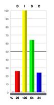 I 100% Graph.png