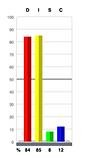 DI Graph.png