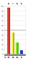 D 100% Graph.png