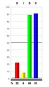 SC Graph.png