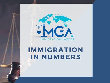 Immigration in Numbers 1️⃣2️⃣3️⃣4️⃣5️⃣6️⃣7️⃣8️⃣9️⃣