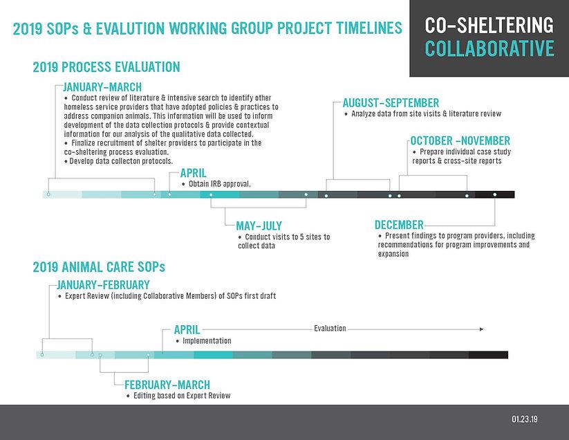 CO-Sheltering_2019 Timelines.jpg