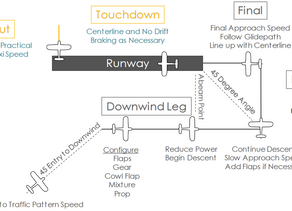 NORMAL APPROACH AND LANDING